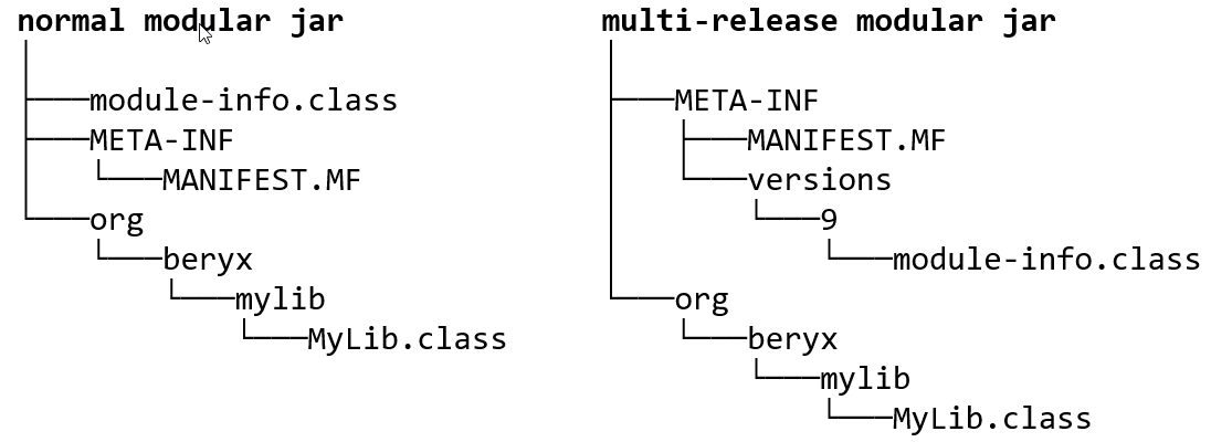Normal and multi-release jar